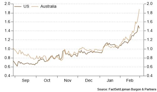 Bond yields accelerate higher