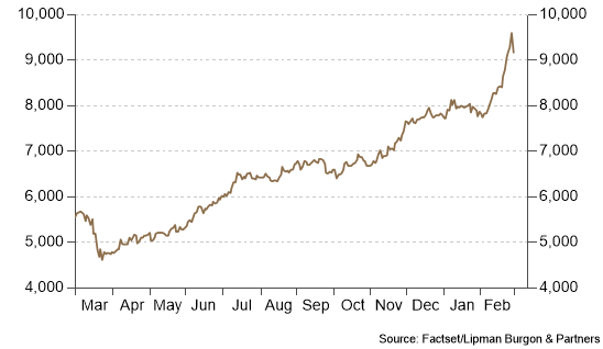 Copper strong on better growth