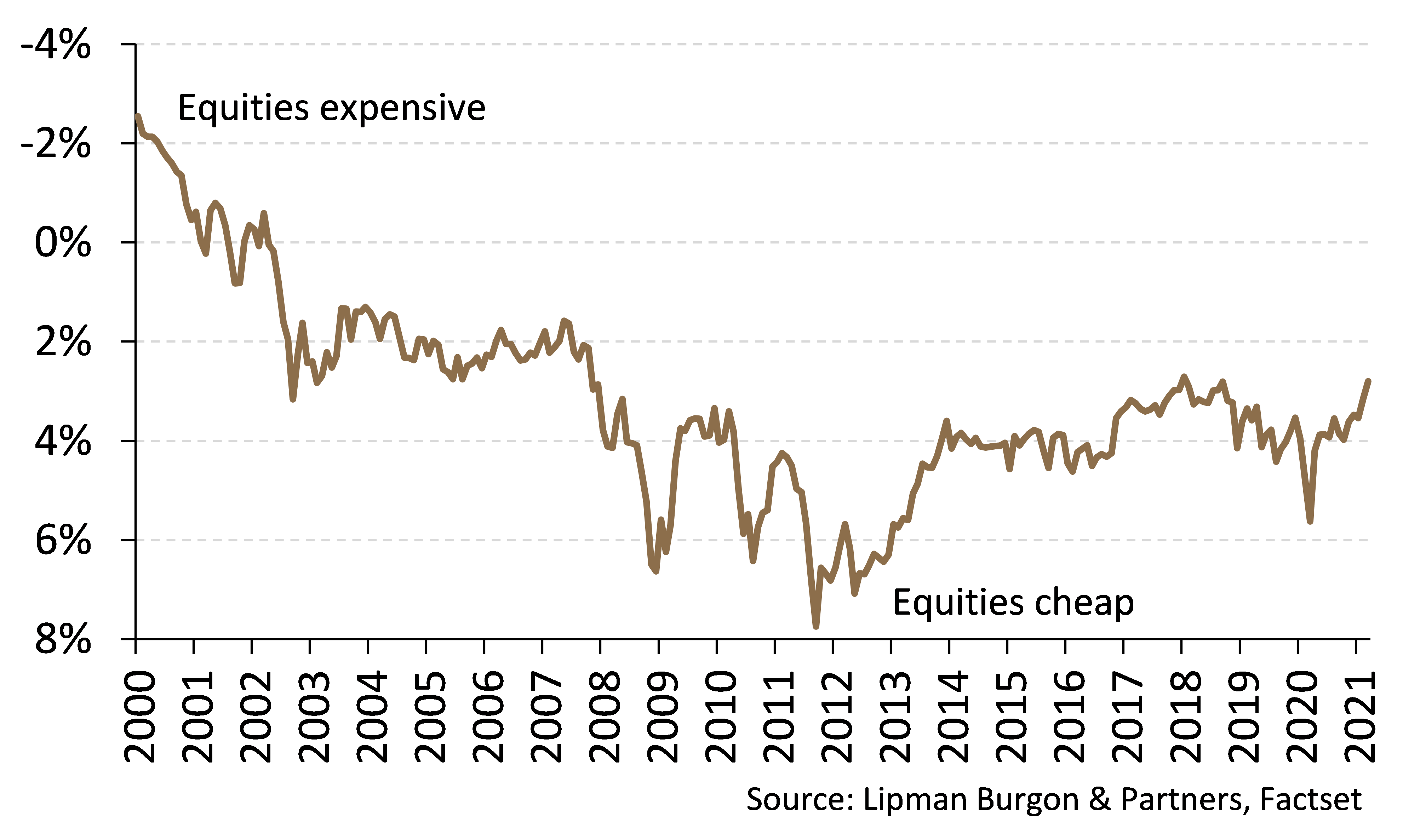 Equity valuations still reasonable
