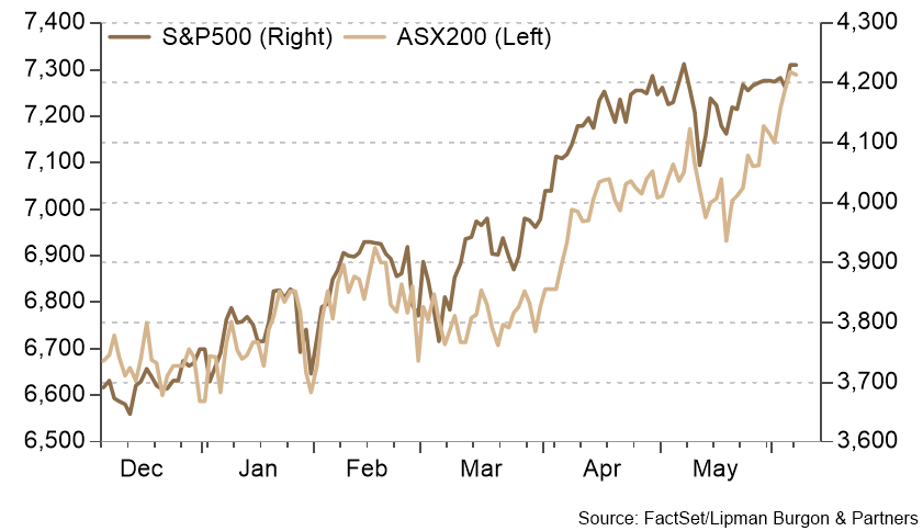 Equity markets stay strong