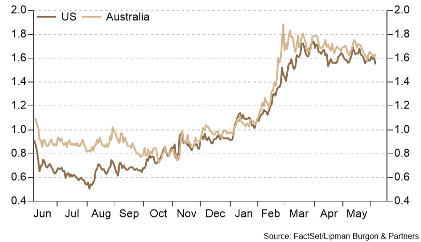 Bond yields moderate
