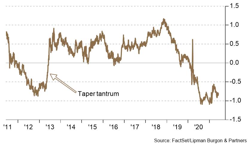 2013 Taper Tantrum