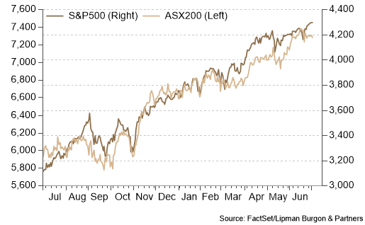 Equity markets push higher