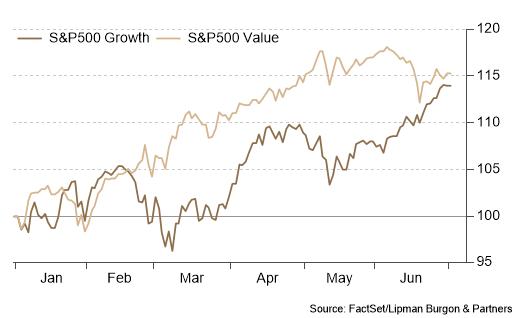 Reflation trade on pause